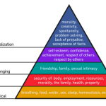 A Solo Traveler's Hierarchy of Needs